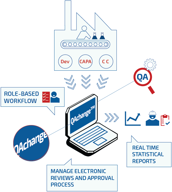 qms electronic compliance infographic FDA regulative