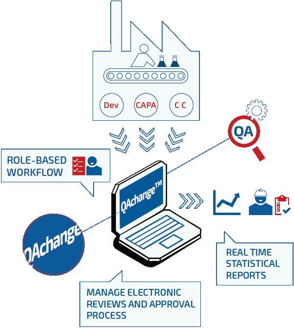qms electronic compliance infographic FDA regulative