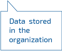 Data stored in the organization