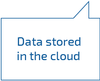 Data stored in the cloud